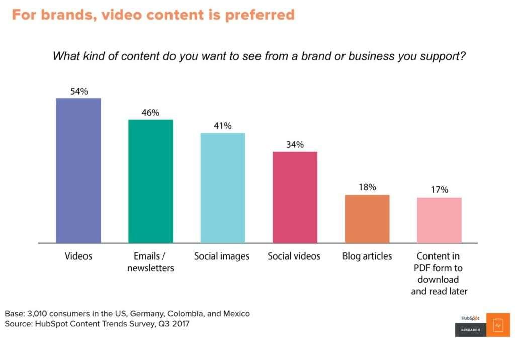 Statistik von Hubspot zeigt welche Videoinhalte bevorzugt werden